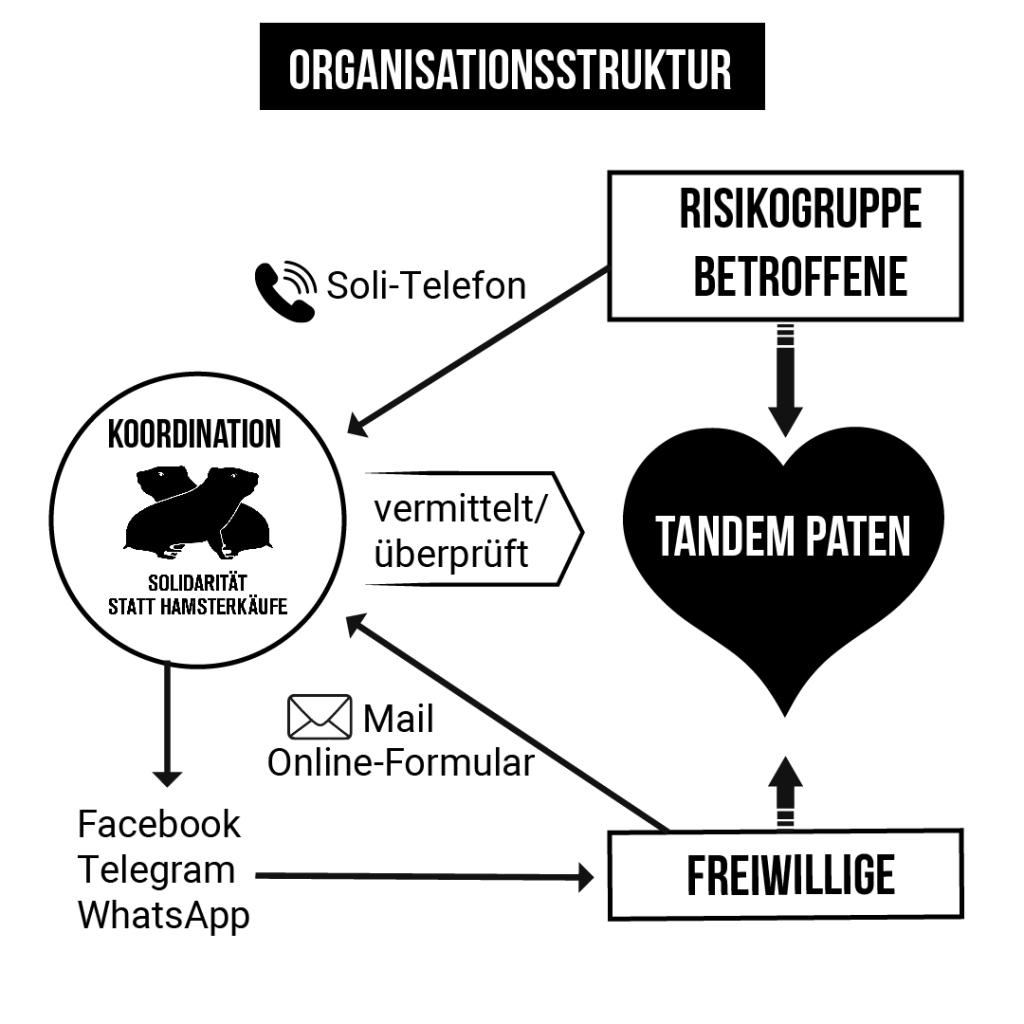 Organisationsstruktur Tandem-Prinzip